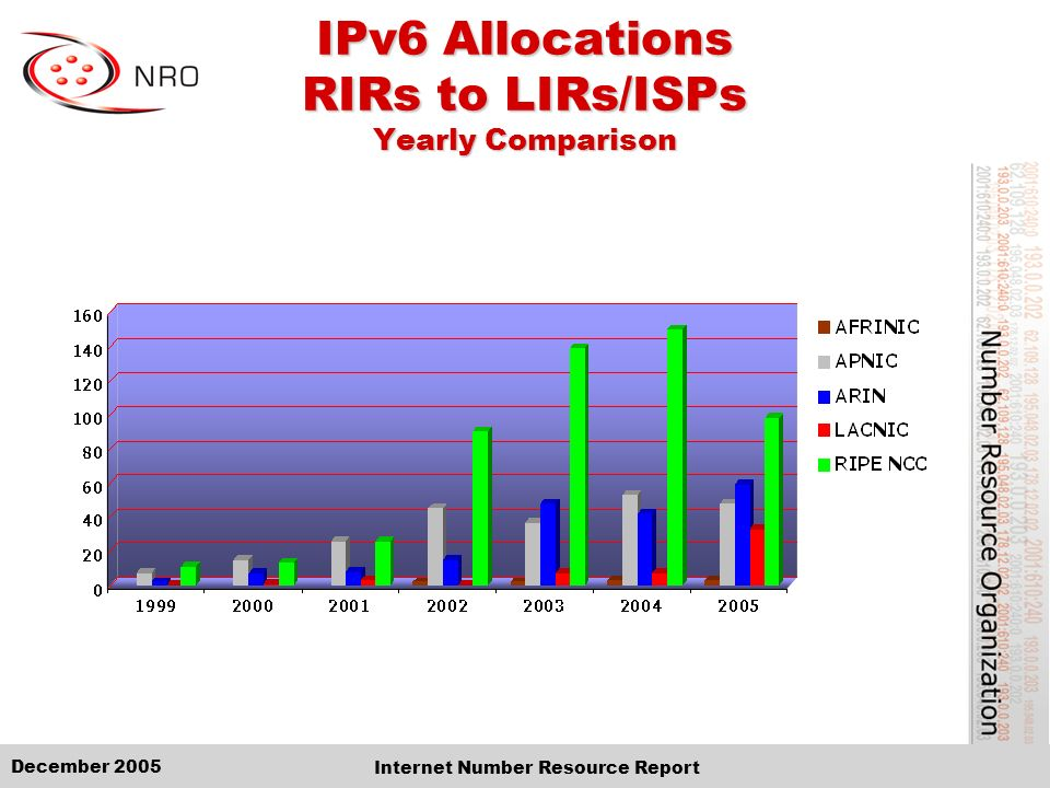 December 2005 Internet Number Resource Report IPv6 Allocations RIRs to LIRs/ISPs Cumulative Total (Jan 1999 – Dec 2005)