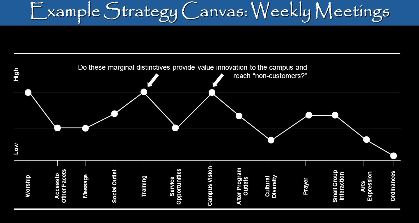 Example Strategy Canvas: Weekly Meetings WorshipAccess to Other Facets MessageSocial OutletTrainingService Opportunities Campus VisionAfter Program Ou