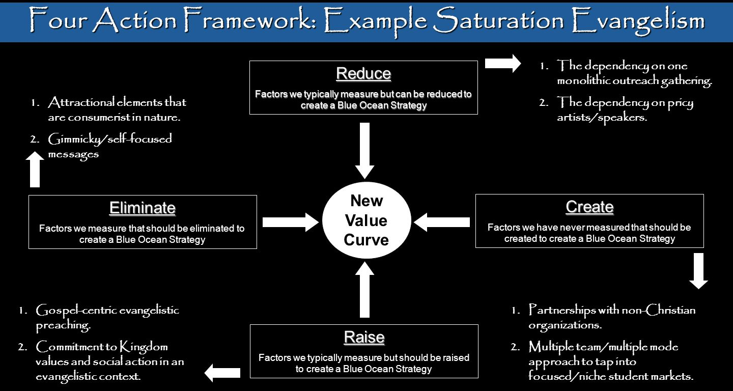 Four Action Framework: Example Saturation Evangelism New Value Curve Reduce Factors we typically measure but can be reduced to create a Blue Ocean Str