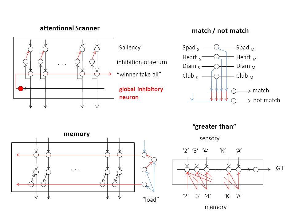 ... Saliency inhibition-of-return winner-take-all global inhibitory neuron attentional Scanner Heart S Spad S Diam S Club S Heart M Spad M Diam M Club