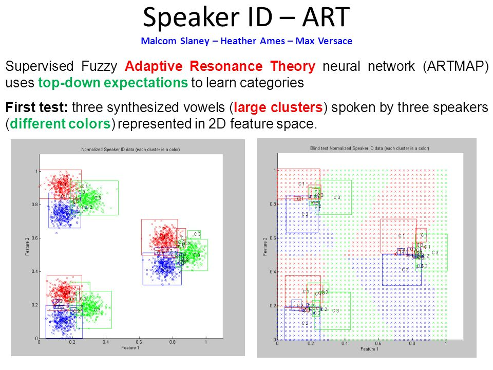 Speaker ID – ART Malcom Slaney – Heather Ames – Max Versace Supervised Fuzzy Adaptive Resonance Theory neural network (ARTMAP) uses top-down expectations to learn categories First test: three synthesized vowels (large clusters) spoken by three speakers (different colors) represented in 2D feature space.
