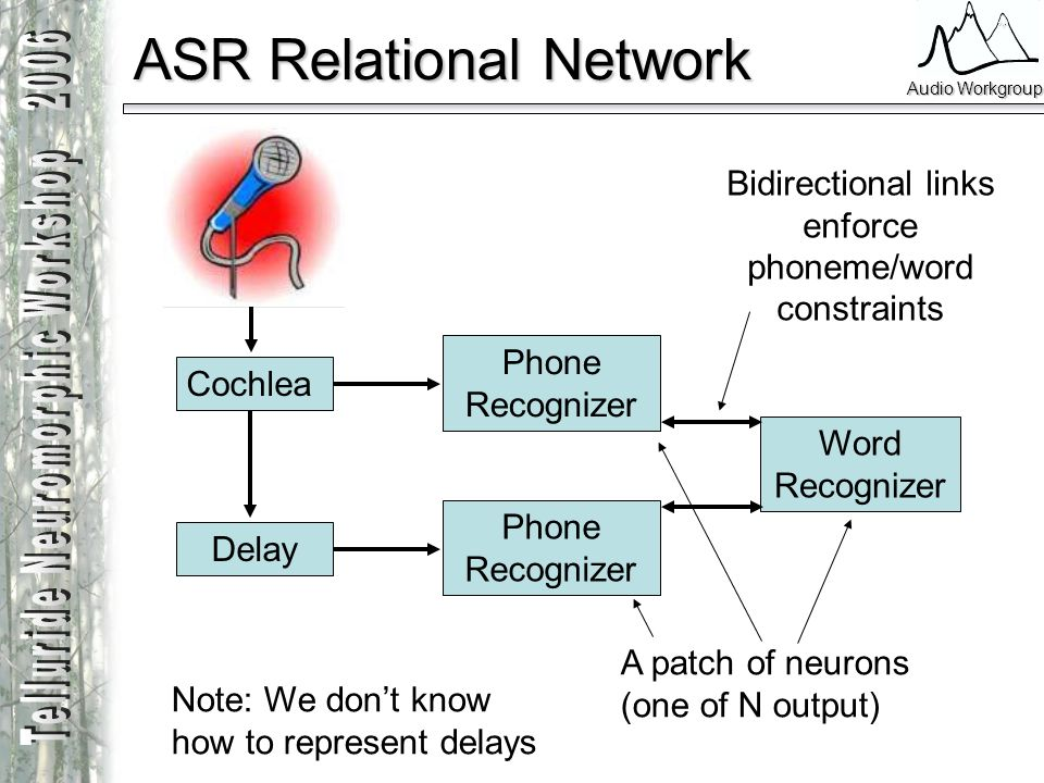 Audio Workgroup ASR Relational Network Cochlea Delay Phone Recognizer Word Recognizer A patch of neurons (one of N output) Note: We dont know how to r