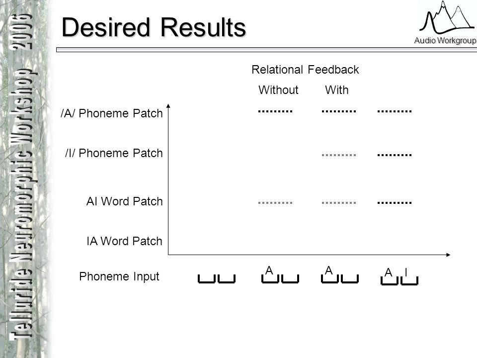 Audio Workgroup Desired Results /A/ Phoneme Patch /I/ Phoneme Patch AI Word Patch IA Word Patch AA AI Phoneme Input Relational Feedback WithoutWith