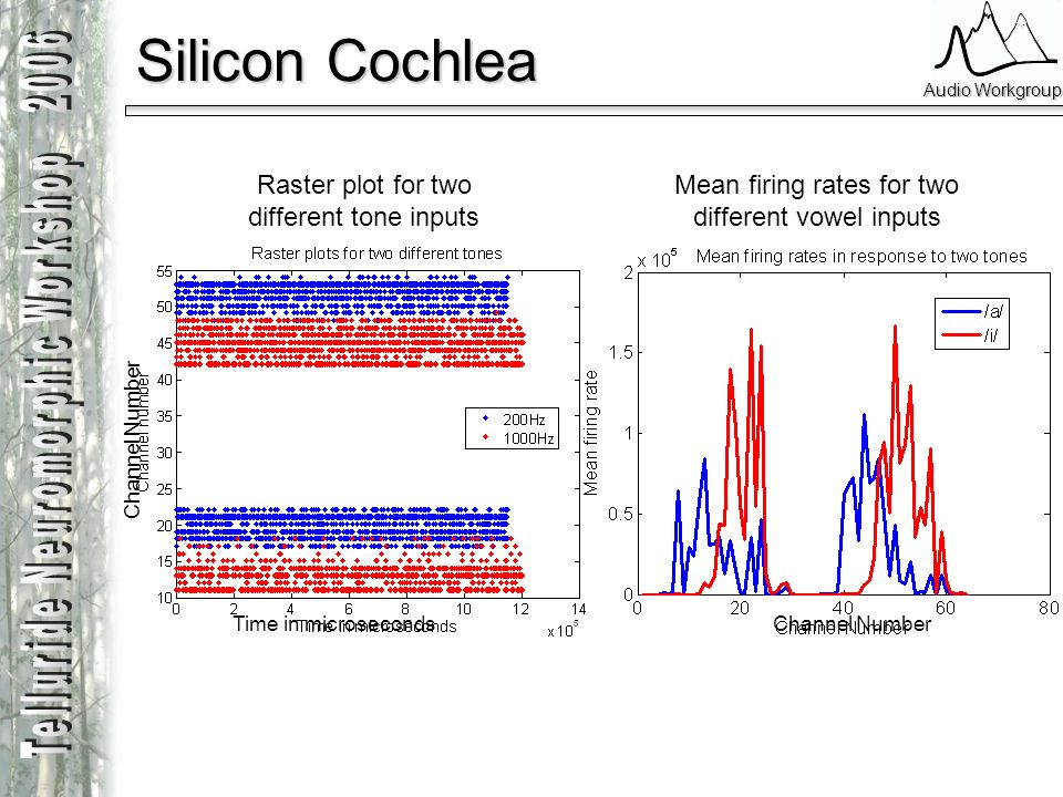 Silicon Cochlea Raster plot for two different tone inputs Mean firing rates for two different vowel inputs Channel Number Time in microseconds
