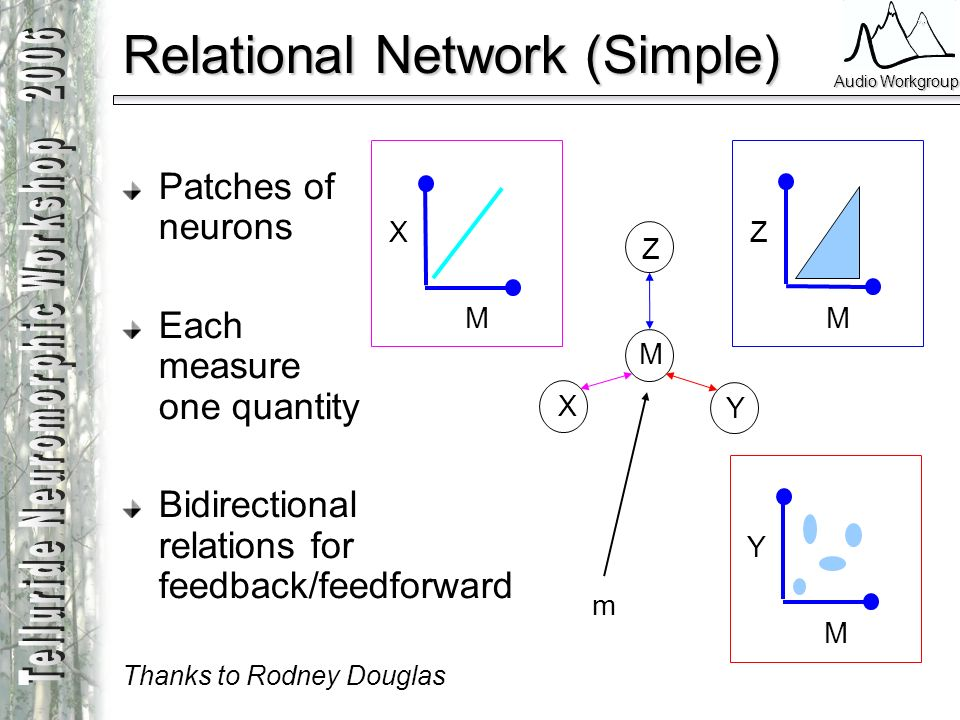 Audio Workgroup Relational Network (Simple) X Y Z M M X M Y M Z m Patches of neurons Each measure one quantity Bidirectional relations for feedback/fe
