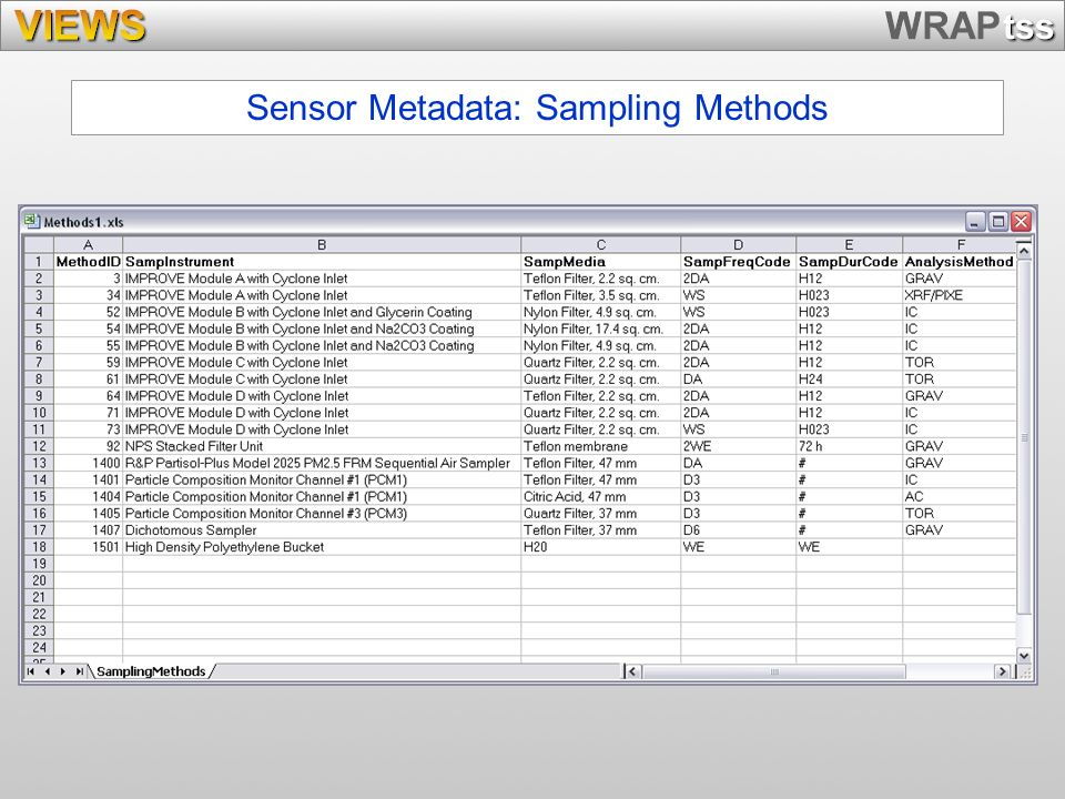Sensor Metadata: Sampling Methods