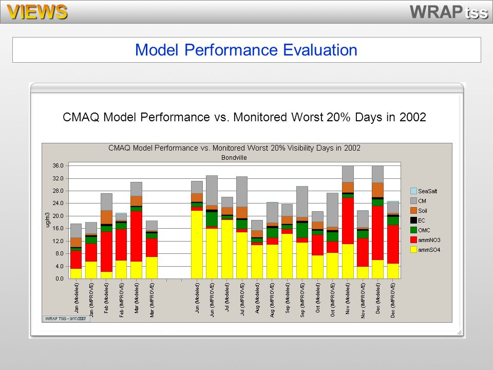 Model Performance Evaluation CMAQ Model Performance vs. Monitored Worst 20% Days in 2002