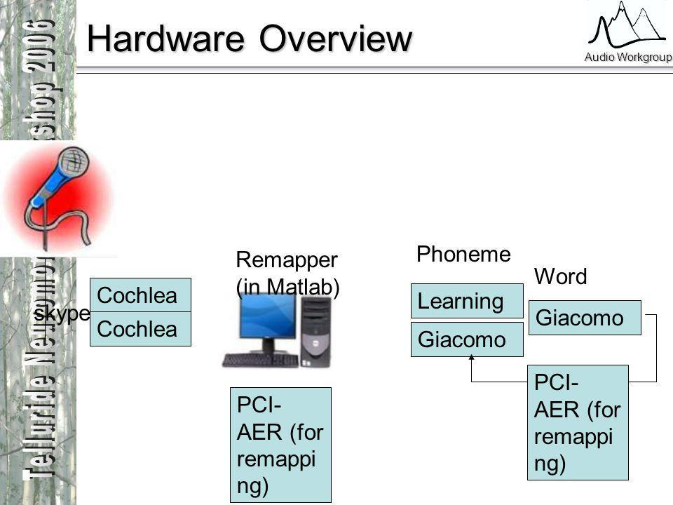 Audio Workgroup Hardware Overview Cochlea Remapper (in Matlab) Learning Giacomo Phoneme Word skype PCI- AER (for remappi ng)