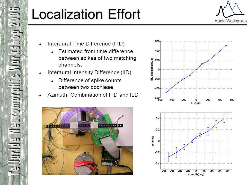 Audio Workgroup Localization Effort Interaural Time Difference (ITD) Estimated from time difference between spikes of two matching channels. Interaura