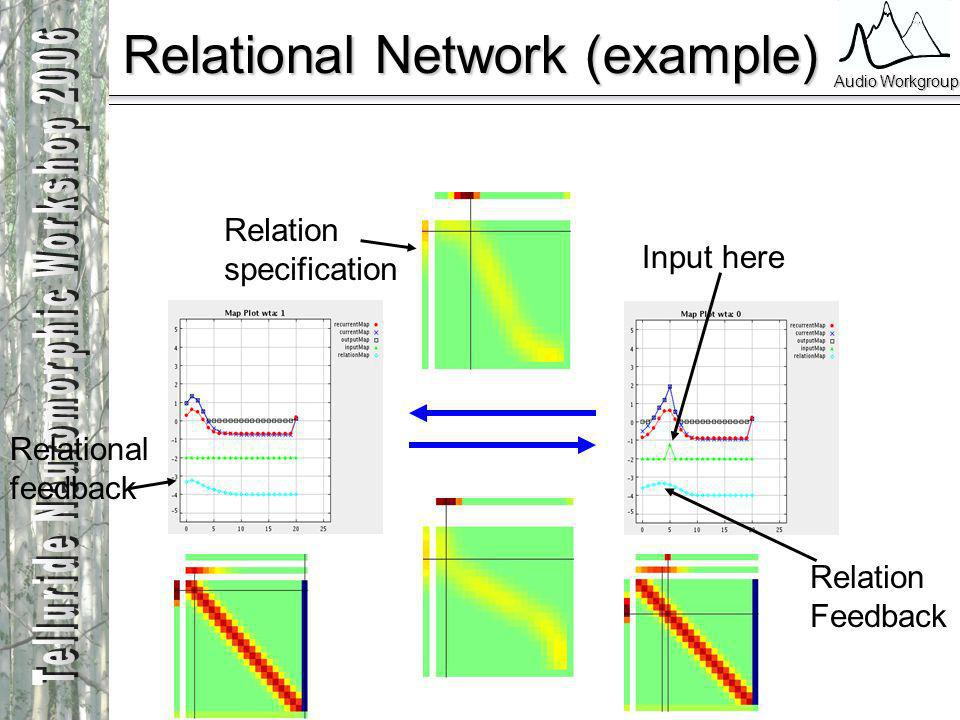 Audio Workgroup Relational Network (example) Input here Relation specification Relational feedback Relation Feedback