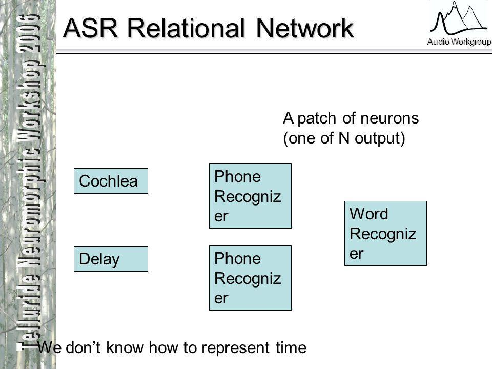 Audio Workgroup ASR Relational Network Cochlea Delay Phone Recogniz er Word Recogniz er A patch of neurons (one of N output) We dont know how to repre
