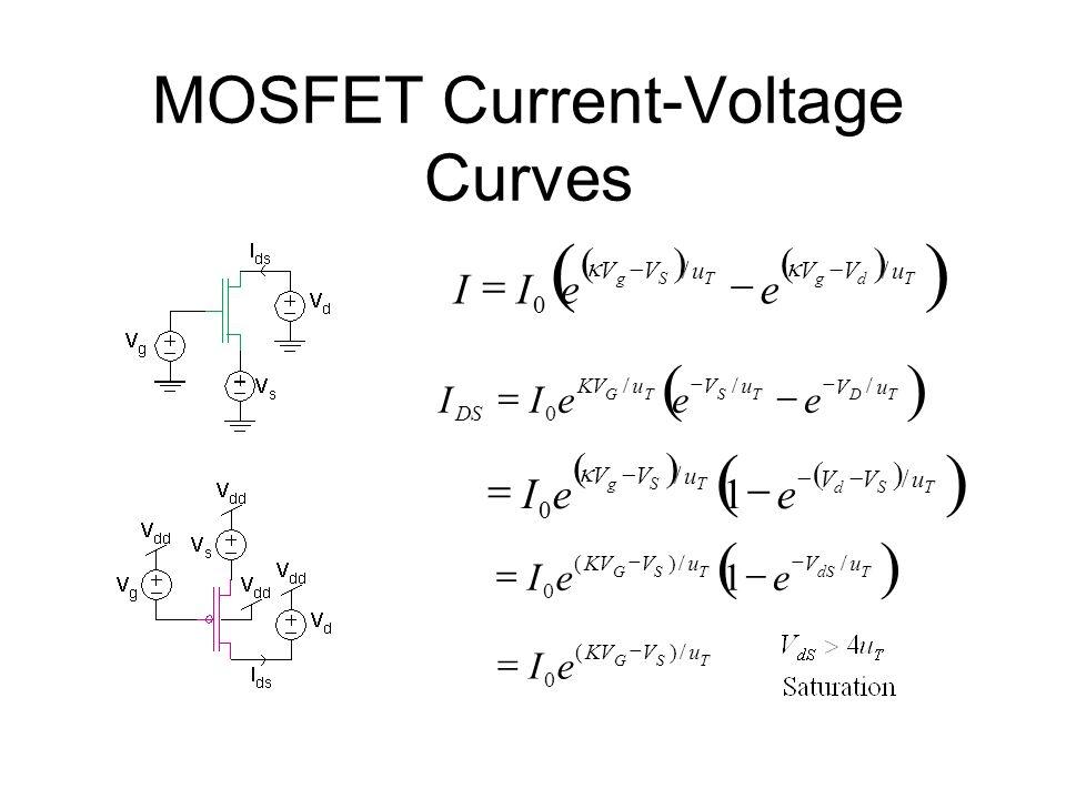 MOSFET Current-Voltage Curves 1 /)( 0 //)( 0 / // 0 TSG TdSTSG TD TSTG uVKV uVuV uV uVu DS eI eeI eeeII eeII uVVuVV TdgTSg // 0 1 / / 0 TSd TSg uVV uV