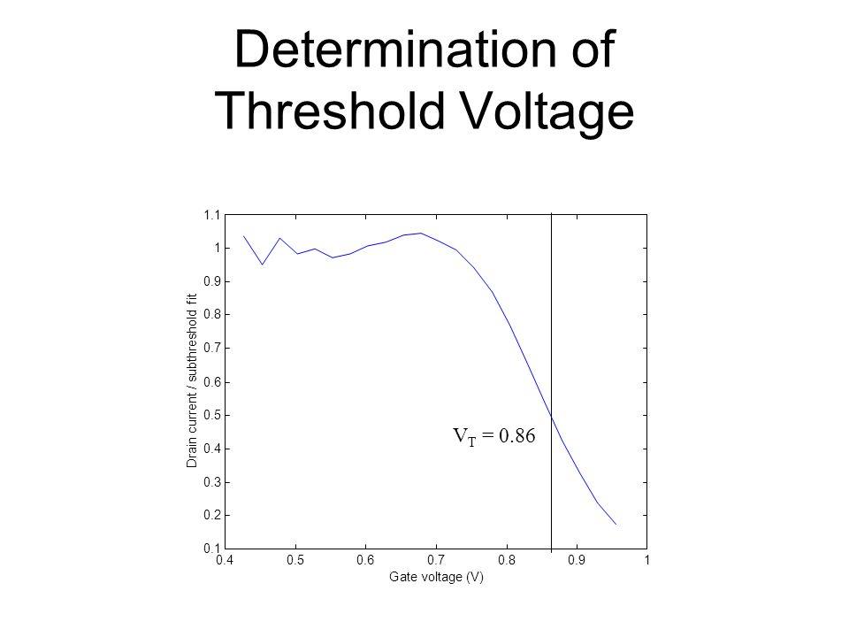 Determination of Threshold Voltage 0.40.50.60.70.80.91 0.1 0.2 0.3 0.4 0.5 0.6 0.7 0.8 0.9 1 1.1 Gate voltage (V) Drain current / subthreshold fit V T
