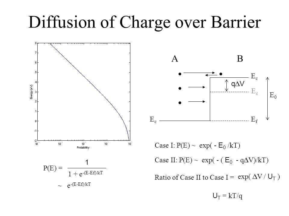 Diffusion of Charge over Barrier EcEc EcEc EfEf EcEc AB P(E) = ~ e -(E-Ef)/kT 1 1 + e -(E-Ef)/kT Case I: P(E) ~ exp( - E 0 /kT) q V E0E0 Case II: P(E)