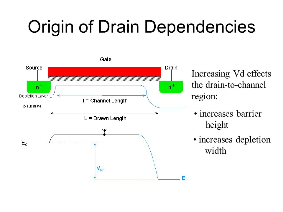 Origin of Drain Dependencies Increasing Vd effects the drain-to-channel region: increases depletion width increases barrier height
