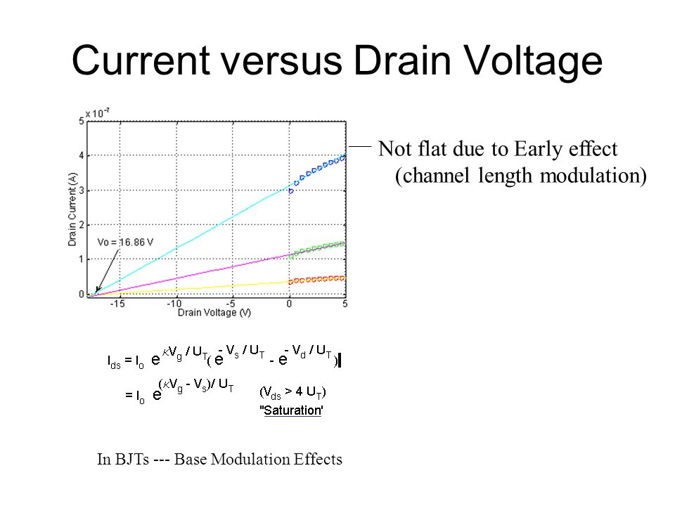 Current versus Drain Voltage Not flat due to Early effect (channel length modulation) In BJTs --- Base Modulation Effects