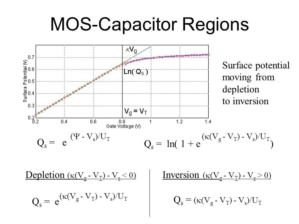 MOS-Capacitor Regions Q s = ln( 1 + e ) ( (V g - V T ) - V s )/U T Q s = e ( - V s )/U T Depletion ( (V g - V T ) - V s < 0) Q s = e ( (V g - V T ) -