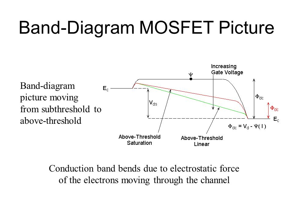 Band-Diagram MOSFET Picture Band-diagram picture moving from subthreshold to above-threshold Conduction band bends due to electrostatic force of the e