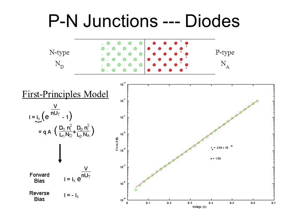 P-N Junctions --- Diodes N-type N D P-type N A First-Principles Model