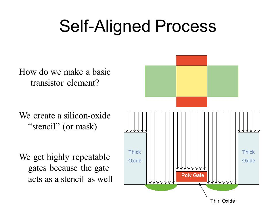 Self-Aligned Process How do we make a basic transistor element? We create a silicon-oxide stencil (or mask) We get highly repeatable gates because the