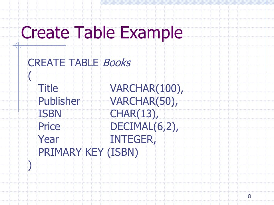 8 Create Table Example CREATE TABLE Books ( Title VARCHAR(100), PublisherVARCHAR(50), ISBNCHAR(13), Price DECIMAL(6,2), YearINTEGER, PRIMARY KEY (ISBN