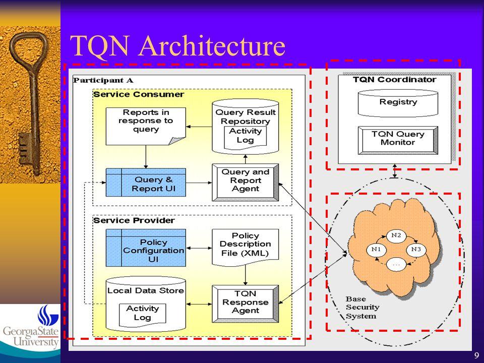 9 TQN Architecture