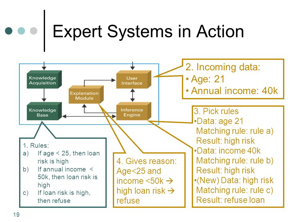 19 Expert Systems in Action 1. Rules: a)If age < 25, then loan risk is high b)If annual income < 50k, then loan risk is high c)If loan risk is high, t