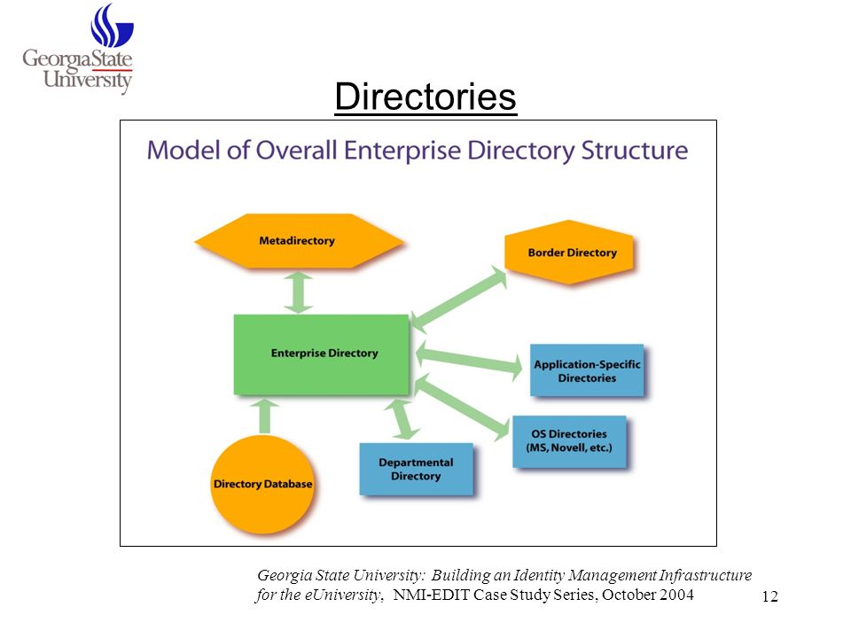 12 Directories Georgia State University: Building an Identity Management Infrastructure for the eUniversity, NMI-EDIT Case Study Series, October 2004