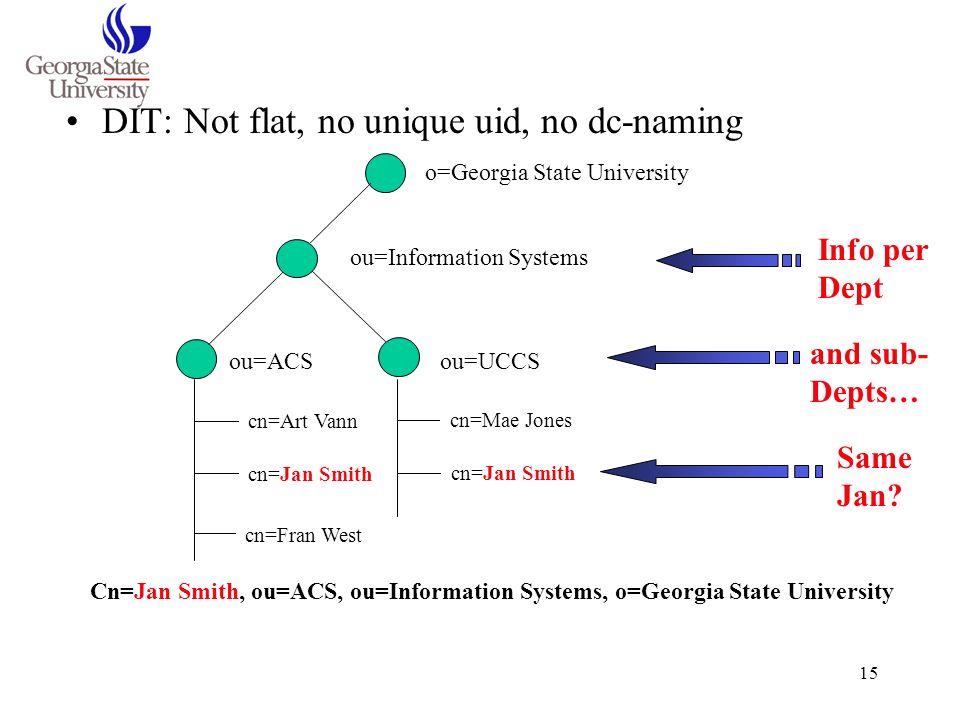 15 DIT: Not flat, no unique uid, no dc-naming o=Georgia State University ou=Information Systems ou=ACSou=UCCS cn=Art Vann cn=Jan Smith cn=Fran West cn