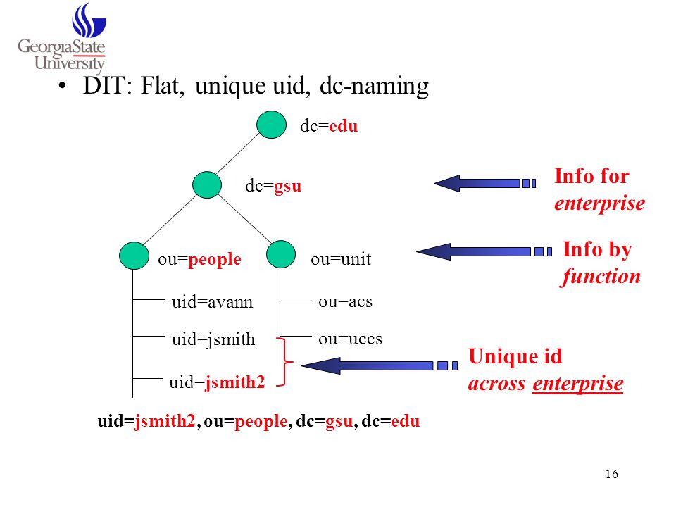 16 DIT: Flat, unique uid, dc-naming dc=edu dc=gsu ou=peopleou=unit uid=avann uid=jsmith uid=jsmith2 ou=acs ou=uccs uid=jsmith2, ou=people, dc=gsu, dc=