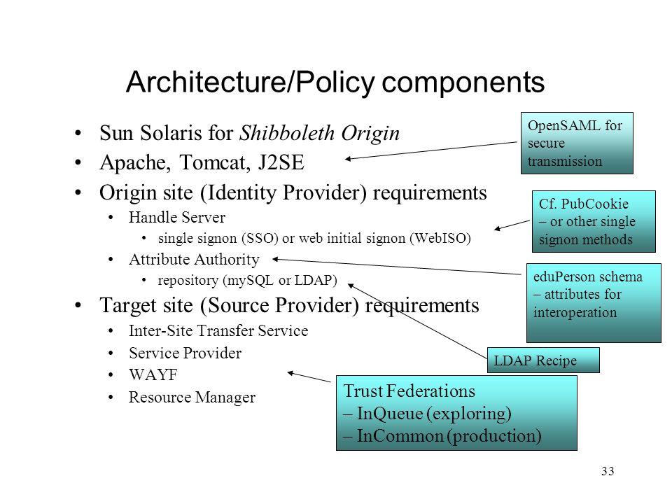 33 Architecture/Policy components Sun Solaris for Shibboleth Origin Apache, Tomcat, J2SE Origin site (Identity Provider) requirements Handle Server si