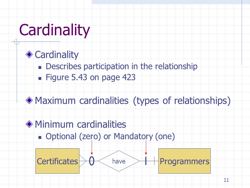 11 Cardinality Describes participation in the relationship Figure 5.43 on page 423 Maximum cardinalities (types of relationships) Minimum cardinalitie