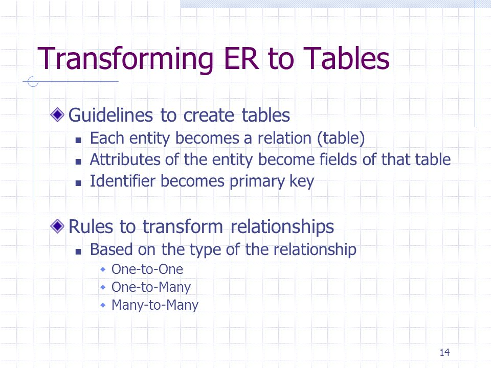 14 Transforming ER to Tables Guidelines to create tables Each entity becomes a relation (table) Attributes of the entity become fields of that table I
