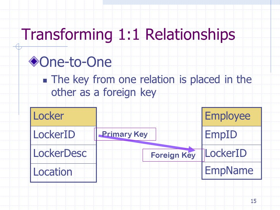 15 Transforming 1:1 Relationships One-to-One The key from one relation is placed in the other as a foreign key LockerDesc Location LockerID Locker Loc