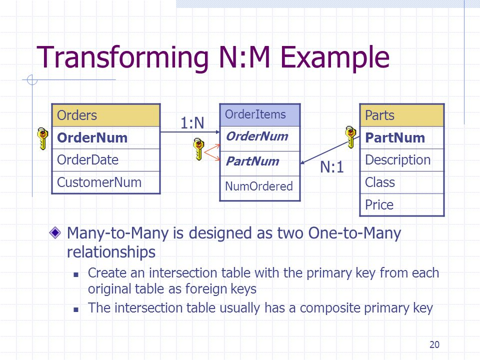 20 Transforming N:M Example Many-to-Many is designed as two One-to-Many relationships Create an intersection table with the primary key from each orig