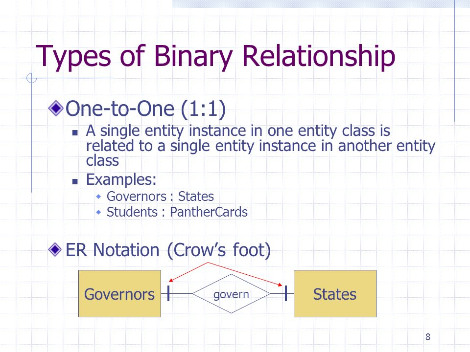 8 Types of Binary Relationship One-to-One (1:1) A single entity instance in one entity class is related to a single entity instance in another entity