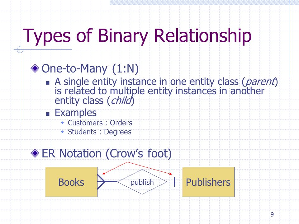 9 Types of Binary Relationship One-to-Many (1:N) A single entity instance in one entity class (parent) is related to multiple entity instances in anot