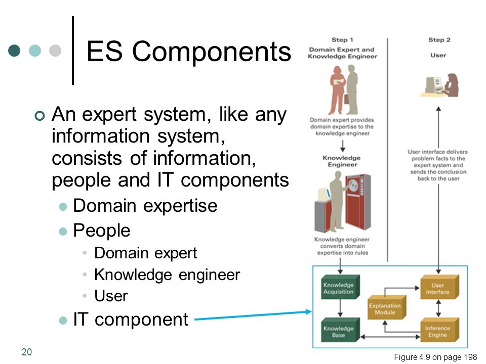 20 ES Components An expert system, like any information system, consists of information, people and IT components Domain expertise People Domain expert Knowledge engineer User IT component Figure 4.9 on page 198