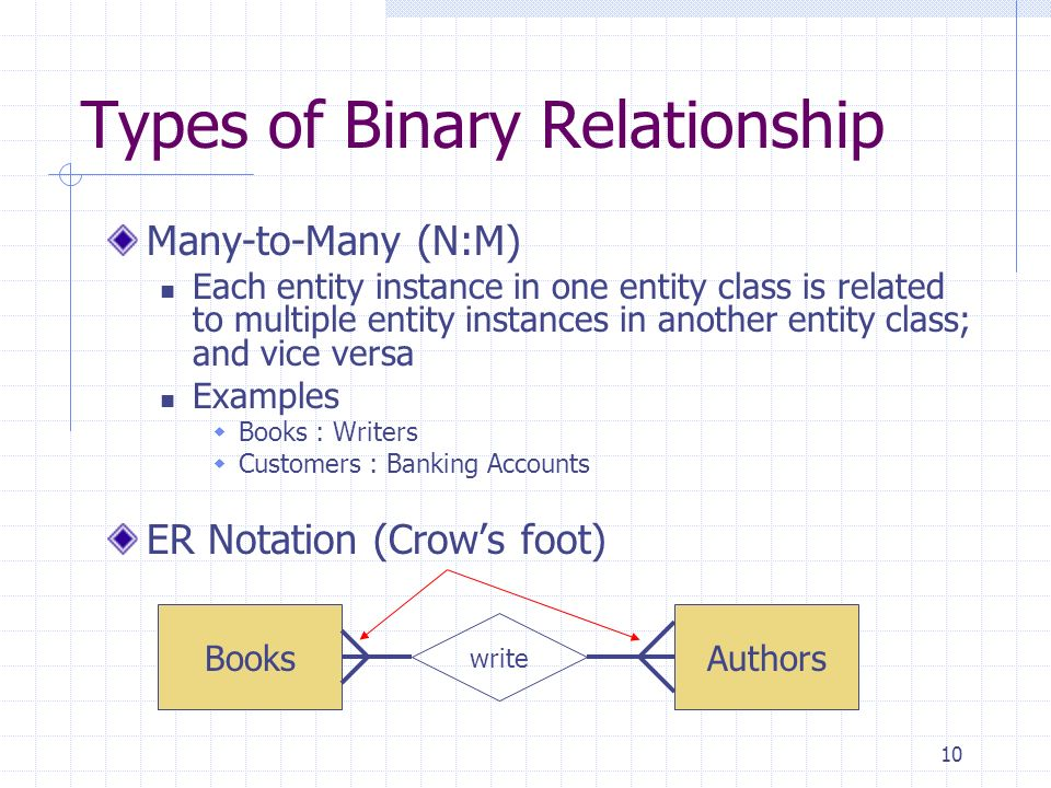 10 Types of Binary Relationship Many-to-Many (N:M) Each entity instance in one entity class is related to multiple entity instances in another entity