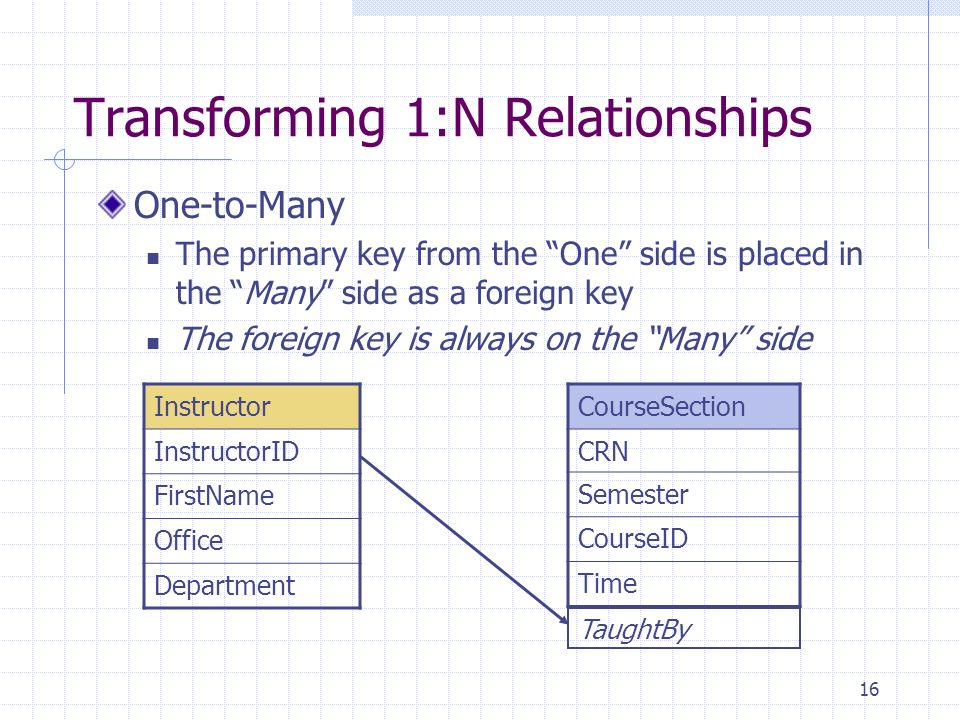 16 Transforming 1:N Relationships One-to-Many The primary key from the One side is placed in the Many side as a foreign key The foreign key is always