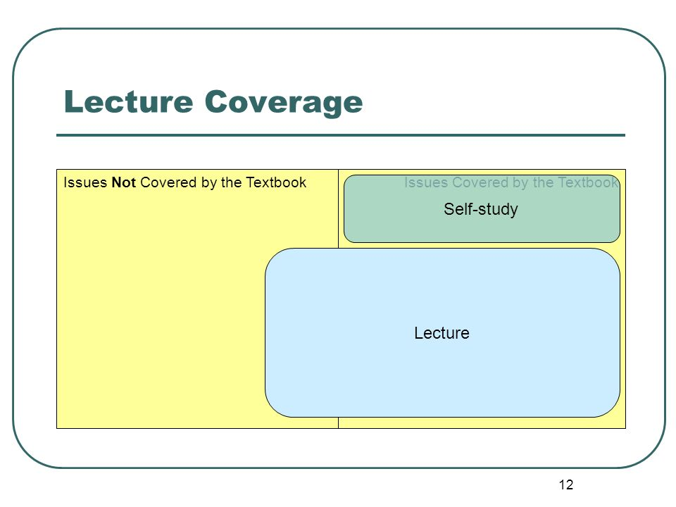 12 Lecture Coverage Issues Covered by the TextbookIssues Not Covered by the Textbook Lecture Self-study