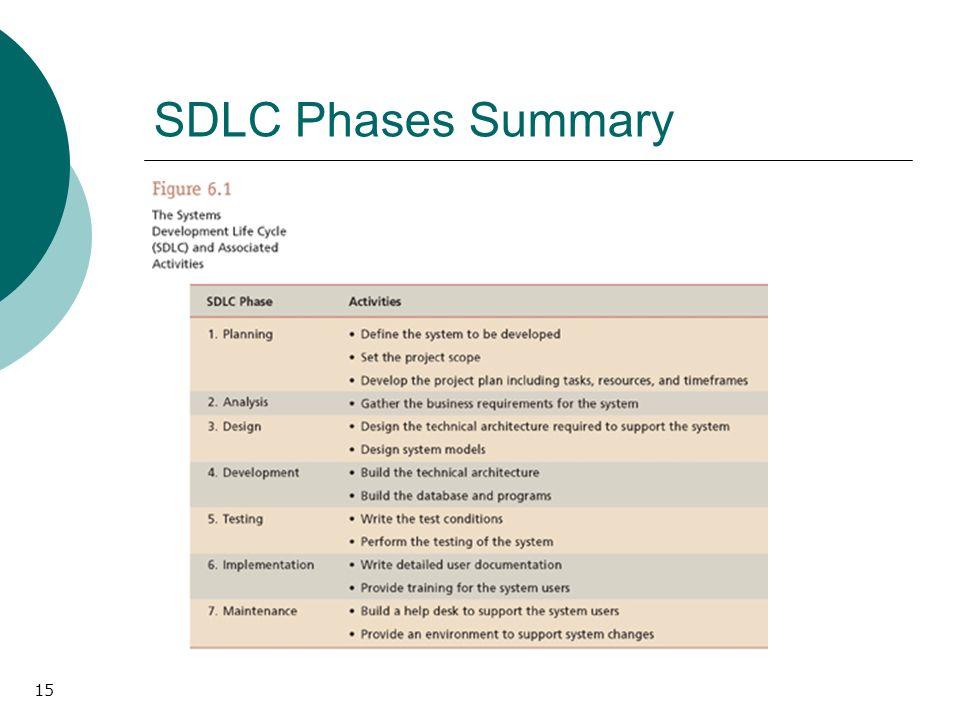 15 SDLC Phases Summary