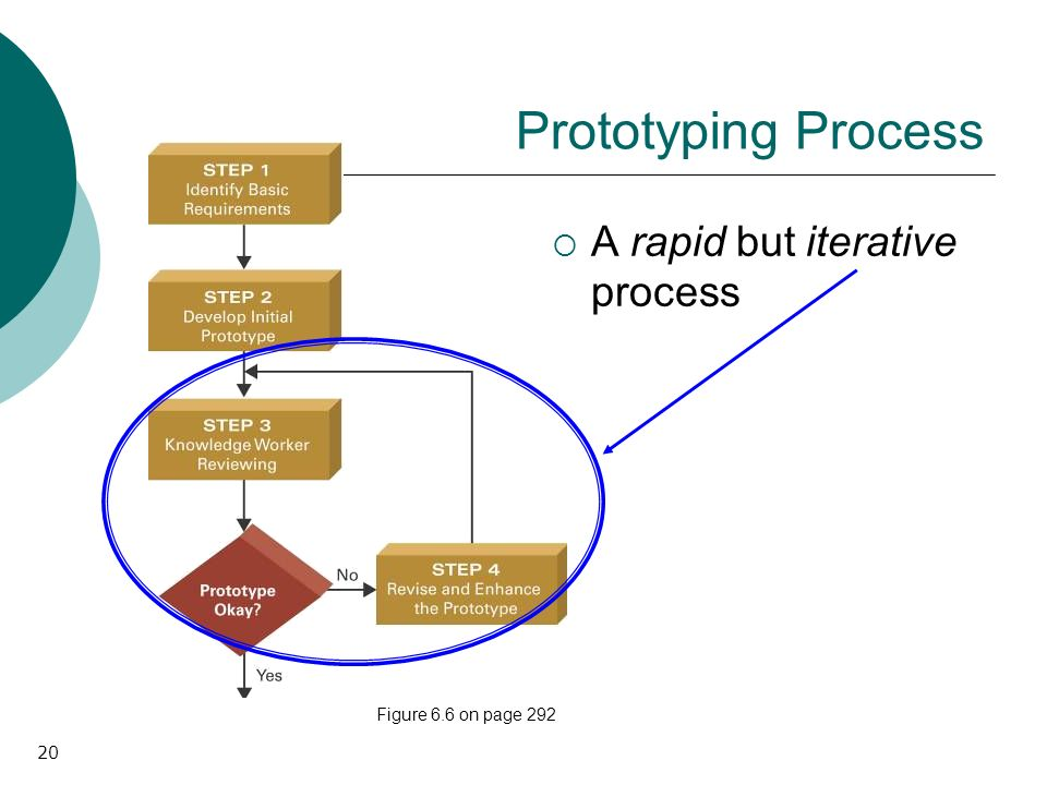 20 Prototyping Process A rapid but iterative process Figure 6.6 on page 292