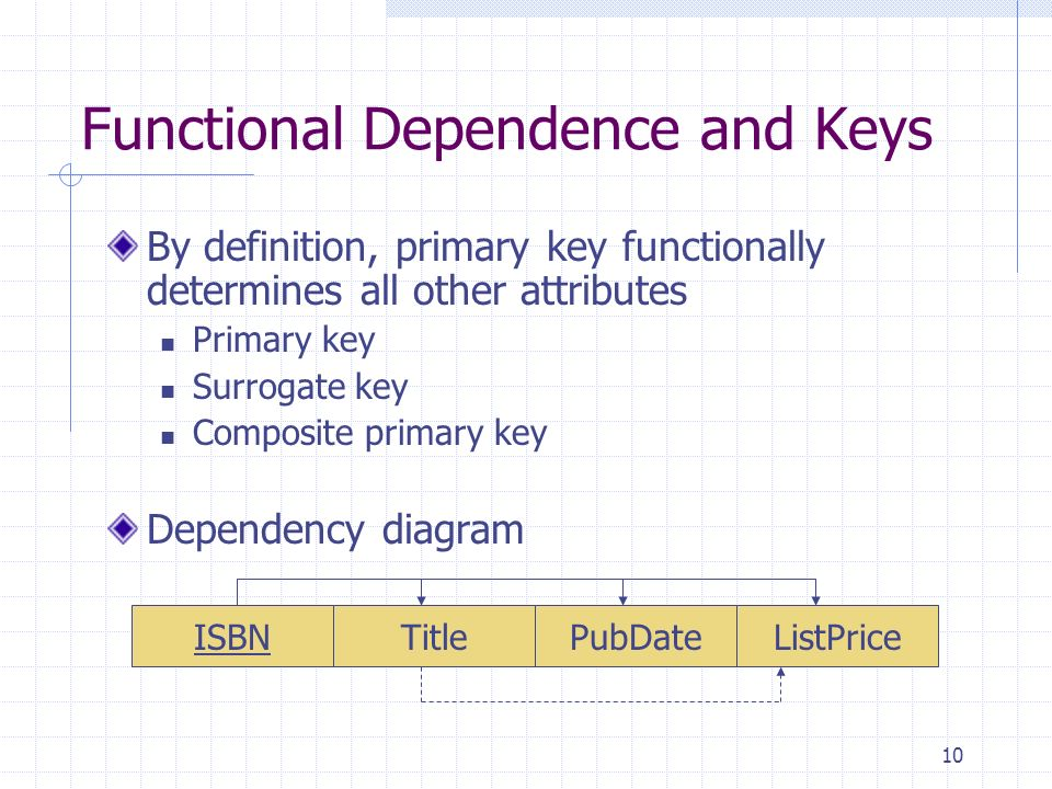 10 Functional Dependence and Keys By definition, primary key functionally determines all other attributes Primary key Surrogate key Composite primary key Dependency diagram ISBNTitlePubDateListPrice