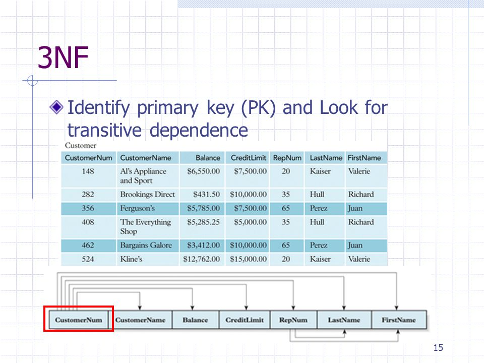 15 3NF Identify primary key (PK) and Look for transitive dependence