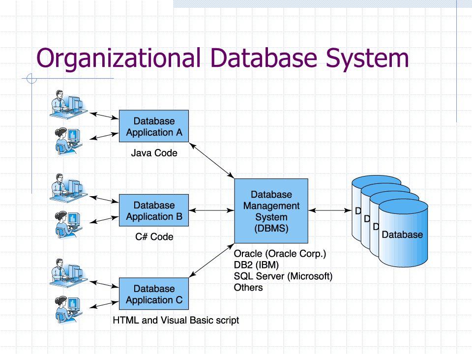 Organizational Database System