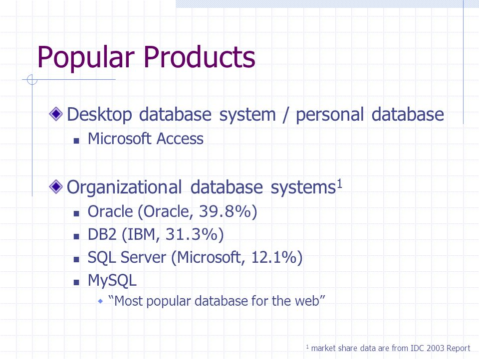 Popular Products Desktop database system / personal database Microsoft Access Organizational database systems 1 Oracle (Oracle, 39.8% ) DB2 (IBM, 31.3% ) SQL Server (Microsoft, 12.1%) MySQL Most popular database for the web 1 market share data are from IDC 2003 Report