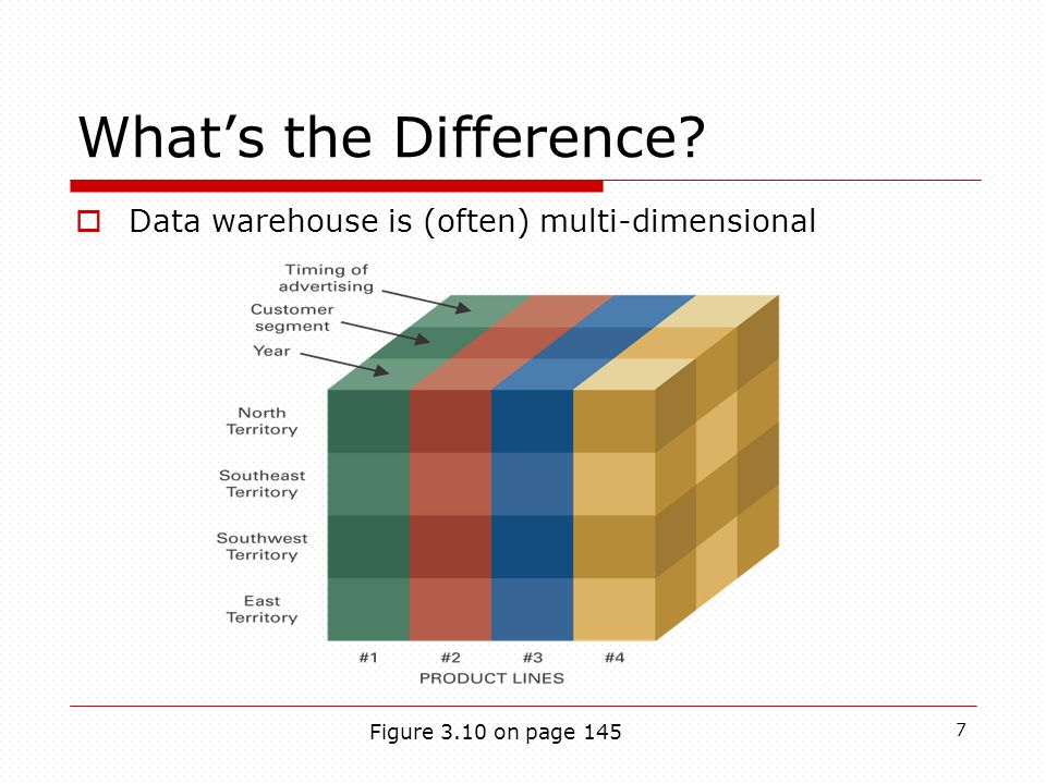 7 Whats the Difference? Data warehouse is (often) multi-dimensional Figure 3.10 on page 145