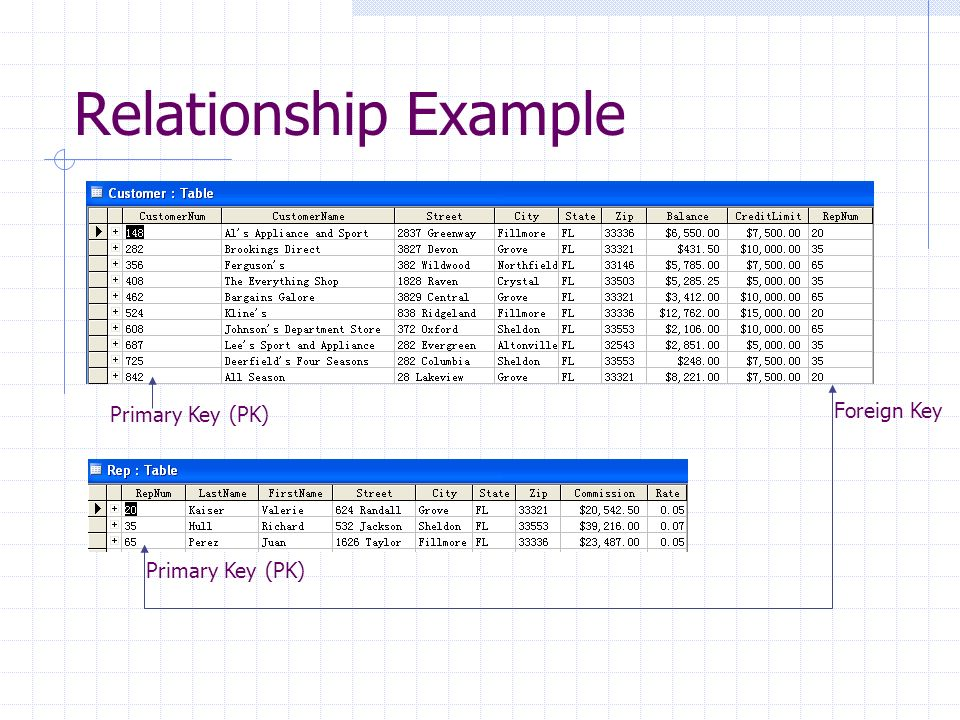 Relationship Example Primary Key (PK) Foreign Key