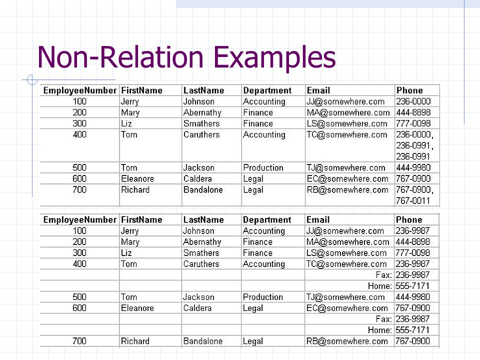 Non-Relation Examples